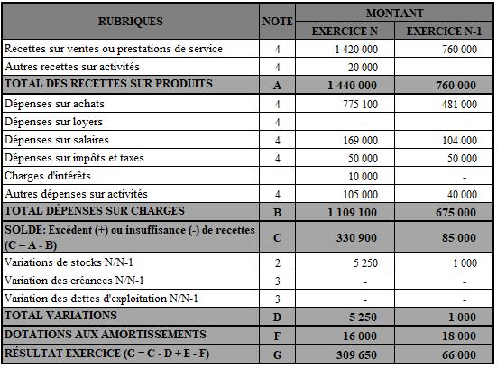 Compte de résultat de Yannick dans le SMT.