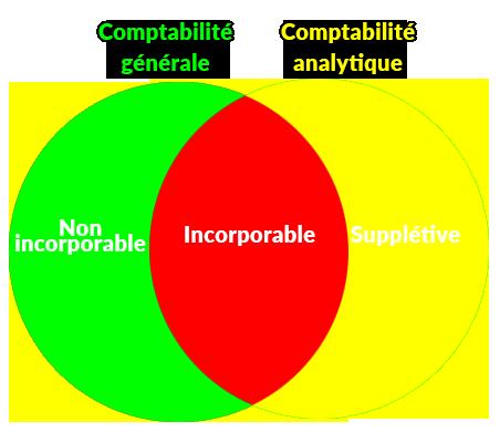 Schématisation de l'incorporation des charges.