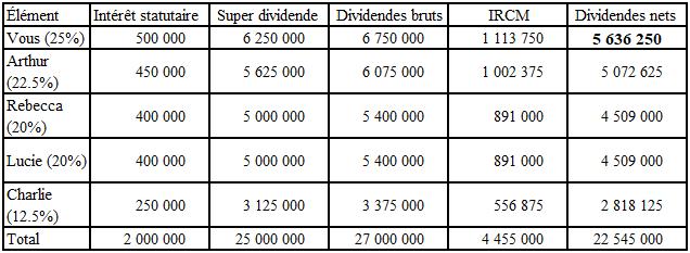 Tableau de distribution dividendes aux associés.