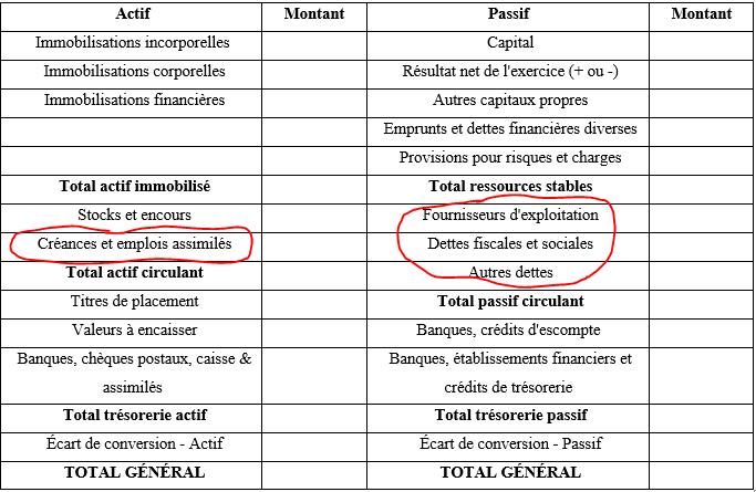 Positions des créances et dettes.