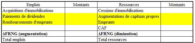 Tableau de financement - financements.