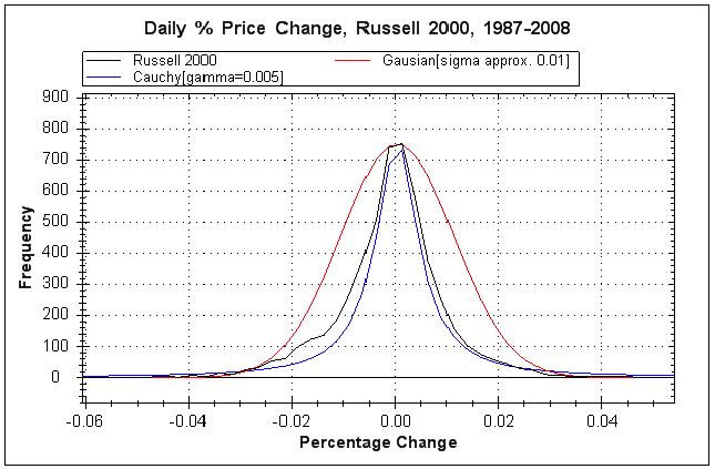 Illustration de la loi normale et de la courbe de Gauss.