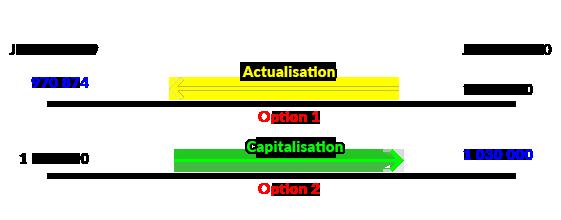 Schématisation de la capitalisation et de l'actualisation.