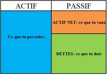 Schématisation de l'actif net.