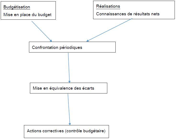 Schéma de la gestion budgétaire.
