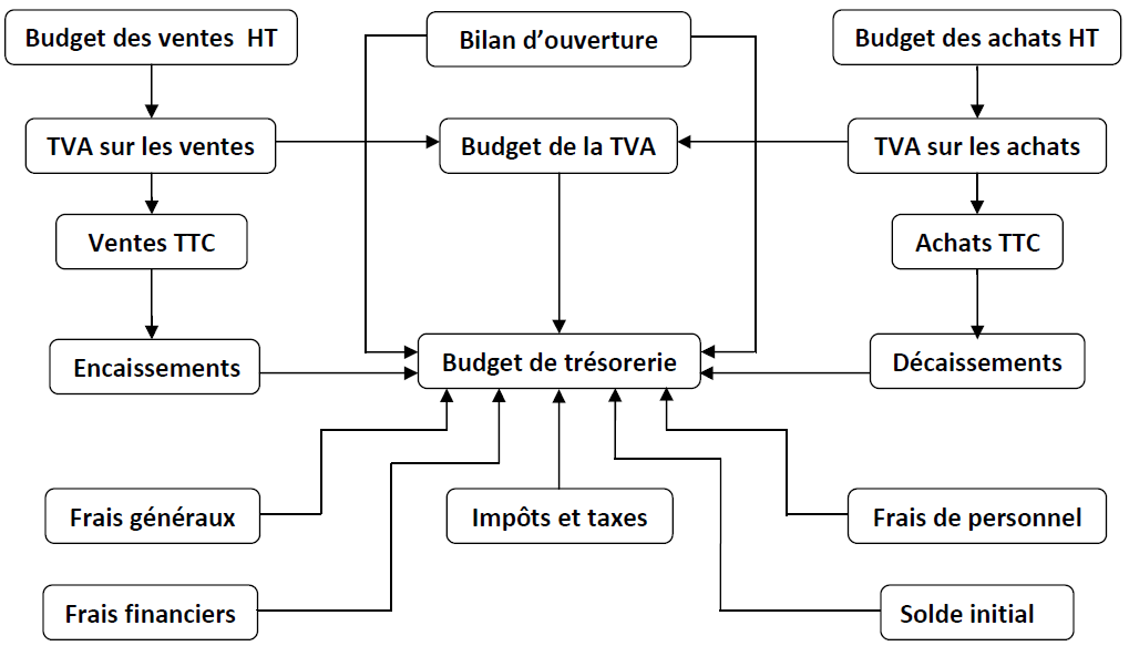 Schéma du budget de trésorerie.